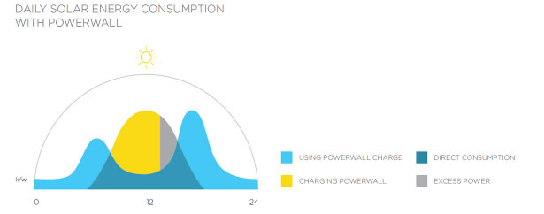 Tesla powerwall fills in the energy gaps during 24 hour period